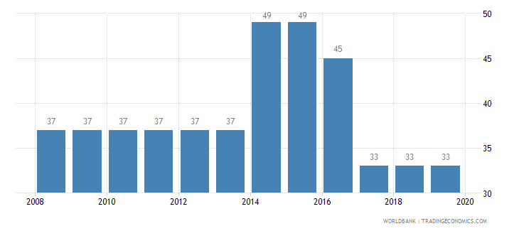 mauritania tax payments number wb data