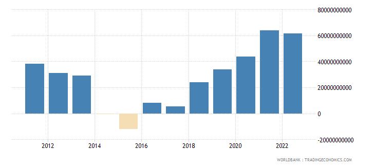 mauritania terms of trade adjustment constant lcu wb data