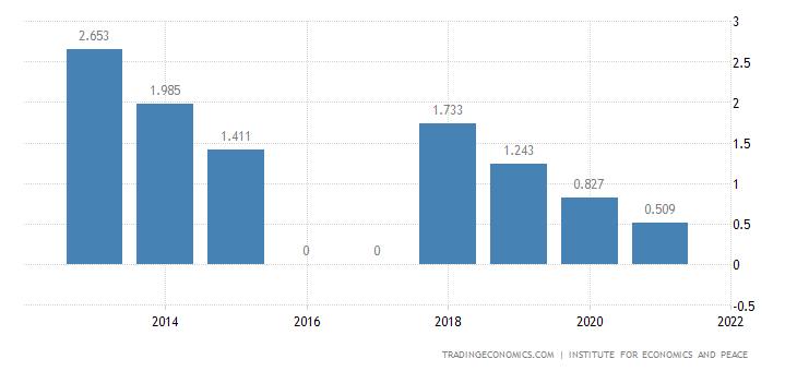 Mauritania Terrorism Index