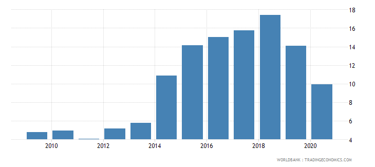 mauritania total debt service percent of exports of goods services and income wb data