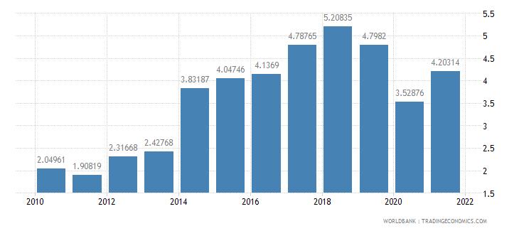 mauritania total debt service percent of gni wb data
