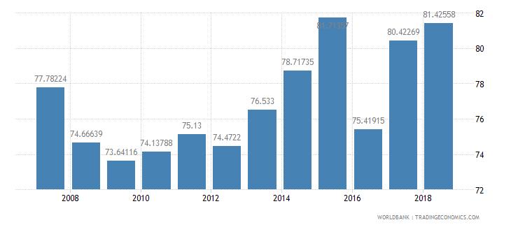 mauritania total enrollment primary female percent net wb data