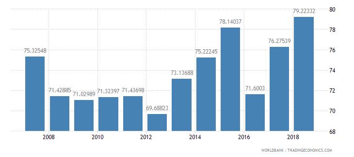 mauritania total enrollment primary male percent net wb data