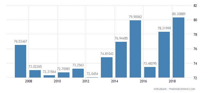 mauritania total enrollment primary percent net wb data