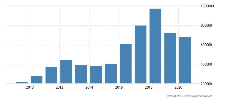 mauritania total fisheries production metric tons wb data