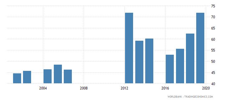 mauritania total net enrolment rate lower secondary both sexes percent wb data
