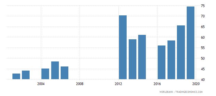 mauritania total net enrolment rate lower secondary female percent wb data