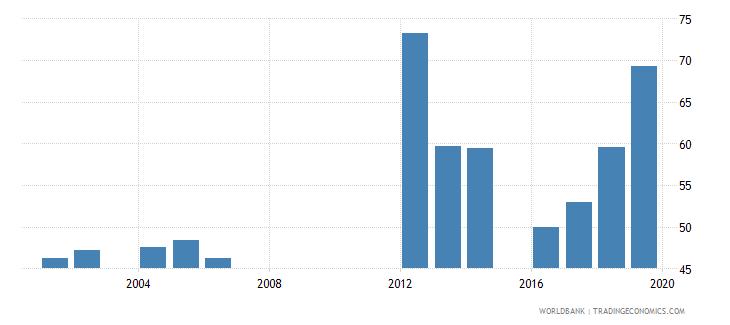 mauritania total net enrolment rate lower secondary male percent wb data