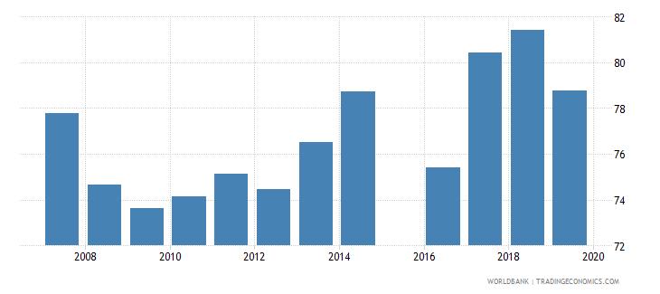 mauritania total net enrolment rate primary female percent wb data