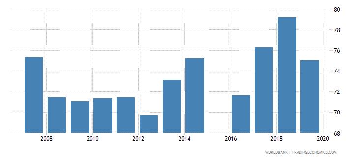mauritania total net enrolment rate primary male percent wb data
