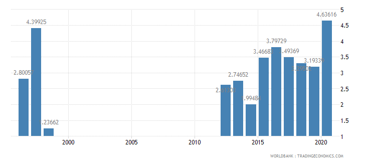 mauritania total reserves in months of imports wb data