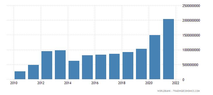 mauritania total reserves minus gold us dollar wb data