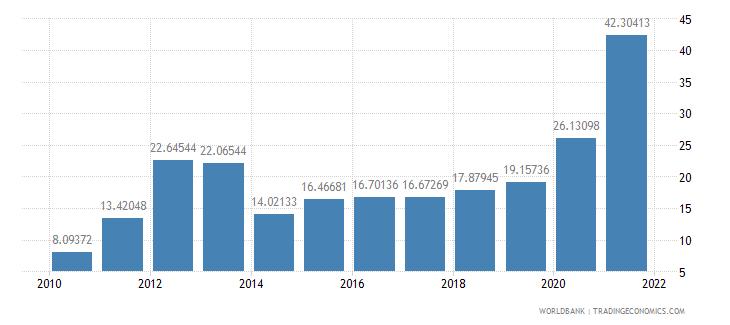 mauritania total reserves percent of total external debt wb data
