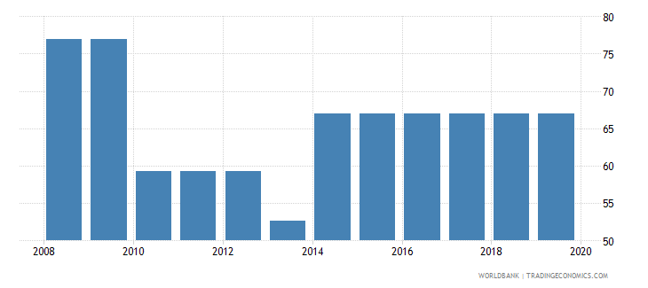 mauritania total tax rate percent of profit wb data