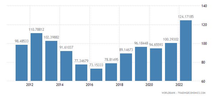 mauritania trade percent of gdp wb data