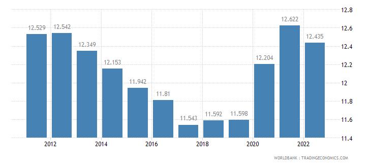 mauritania unemployment female percent of female labor force wb data