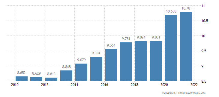 mauritania unemployment male percent of male labor force wb data