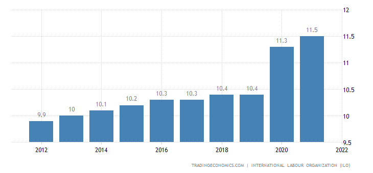 Mauritania Unemployment Rate