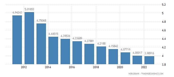 mauritania urban population growth annual percent wb data