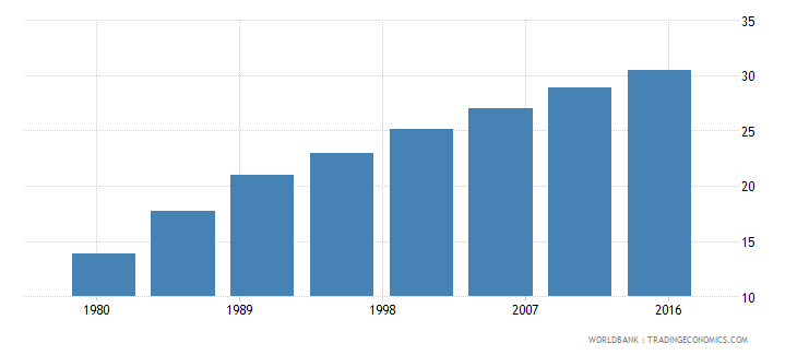 mauritania urban population male percent of total wb data