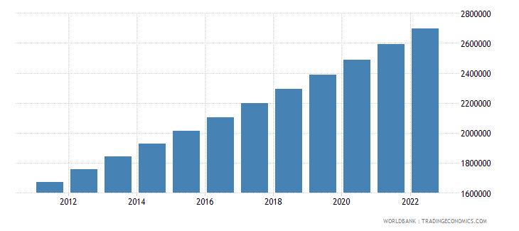 mauritania urban population wb data