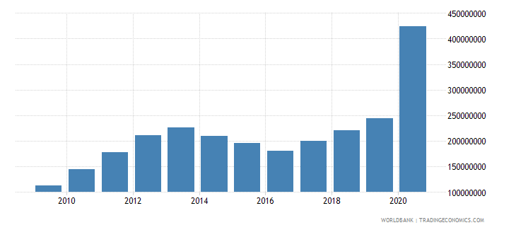 mauritania use of imf credit dod us dollar wb data
