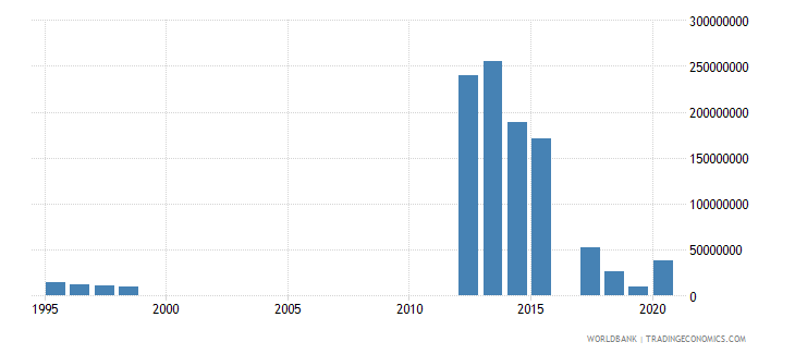 mauritania workers remittances and compensation of employees paid us dollar wb data