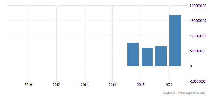 mauritania workers remittances and compensation of employees received us dollar wb data