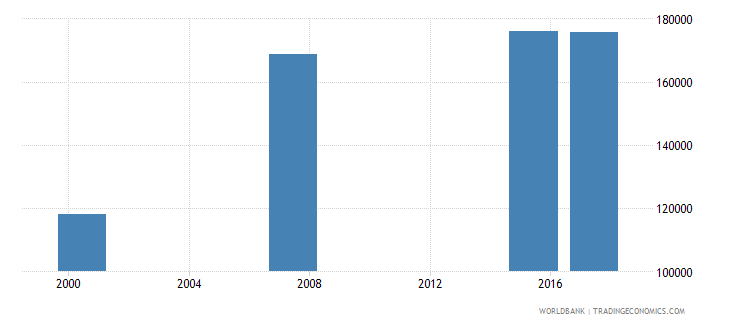 mauritania youth illiterate population 15 24 years female number wb data