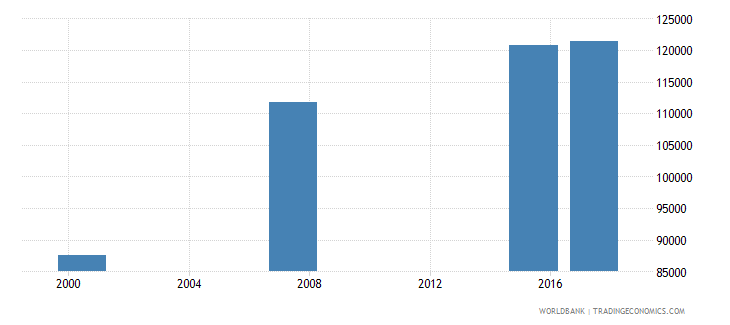 mauritania youth illiterate population 15 24 years male number wb data