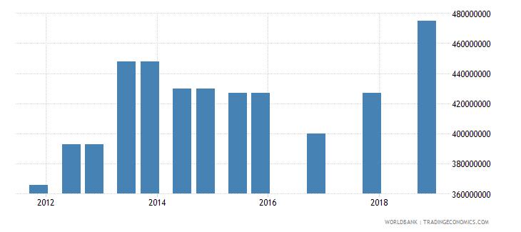 mauritius 03_official bilateral loans total wb data