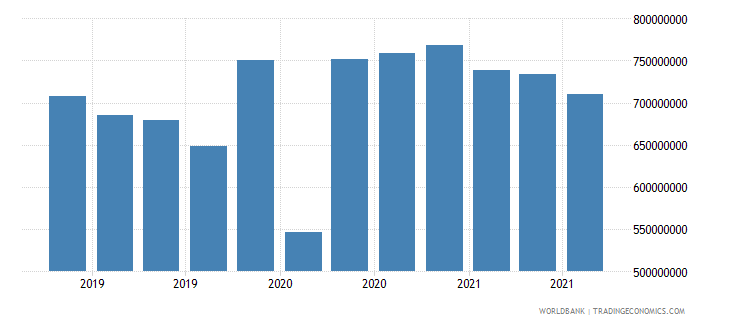 mauritius 08_multilateral loans other institutions wb data