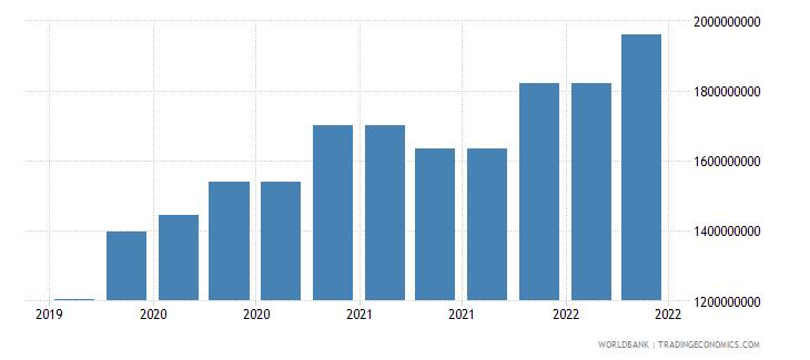 mauritius 09_insured export credit exposures berne union wb data