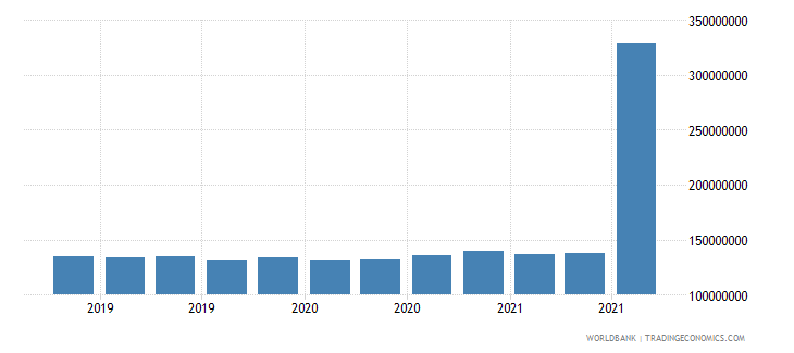 mauritius 11_sdr allocation wb data
