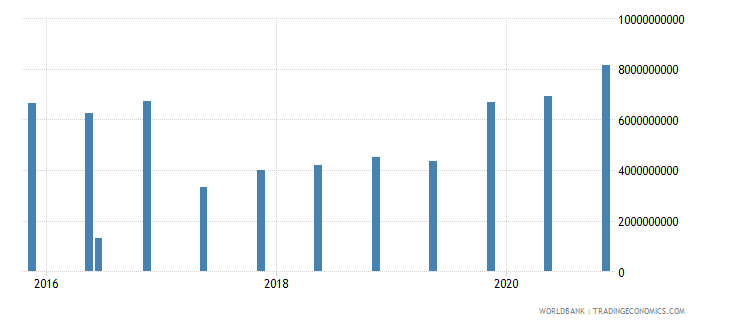 mauritius 14_debt securities held by nonresidents wb data
