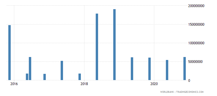 mauritius 15_debt securities held by nonresidents total short term wb data