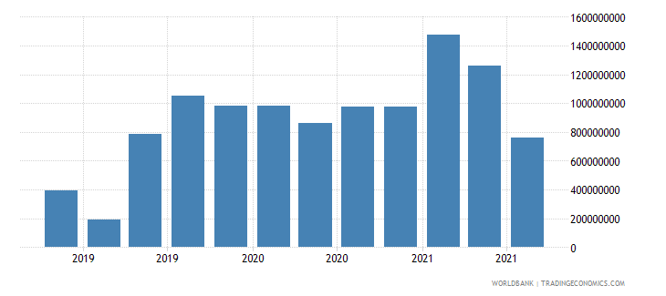 mauritius 18_international debt securities short term wb data
