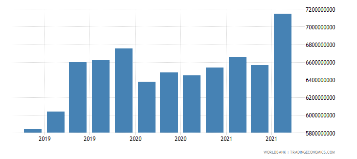mauritius 24_international reserves excluding gold wb data