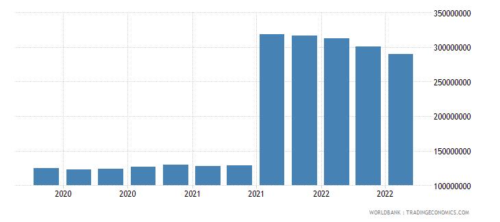mauritius 25_sdr holdings wb data