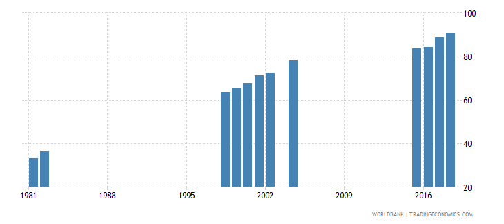 mauritius adjusted net enrolment rate lower secondary both sexes percent wb data