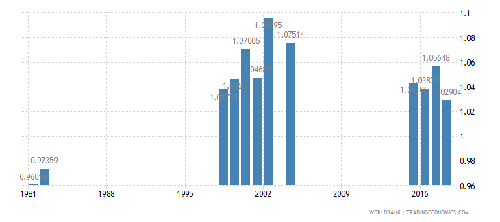 mauritius adjusted net enrolment rate lower secondary gender parity index gpi wb data
