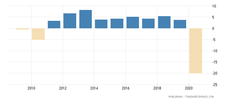mauritius adjusted net national income annual percent growth wb data