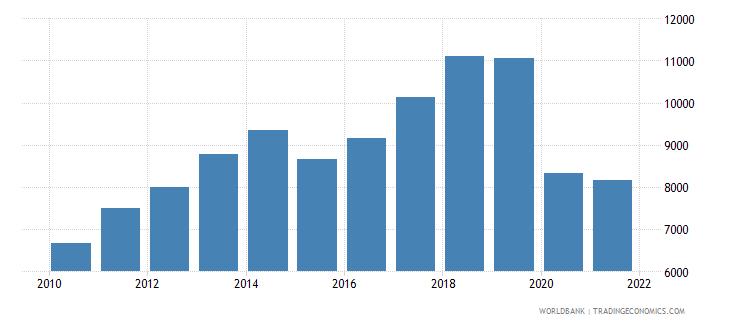 mauritius adjusted net national income per capita current us$ wb data