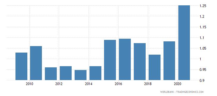 mauritius adjusted savings carbon dioxide damage percent of gni wb data