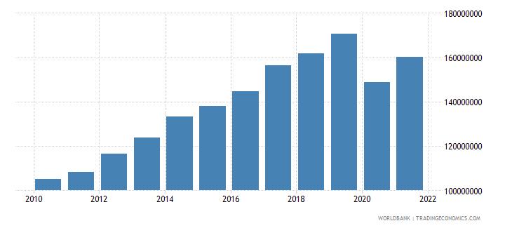 mauritius adjusted savings carbon dioxide damage us dollar wb data
