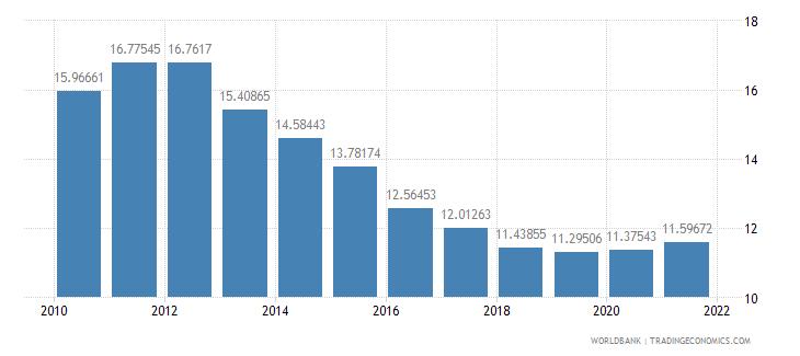 mauritius adjusted savings consumption of fixed capital percent of gni wb data