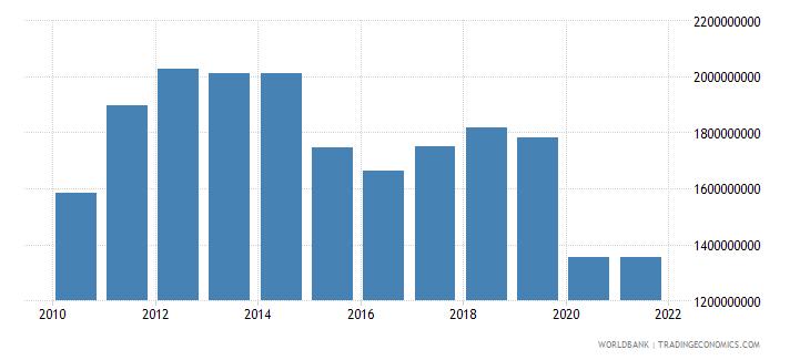 mauritius adjusted savings consumption of fixed capital us dollar wb data