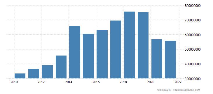 mauritius adjusted savings education expenditure us dollar wb data