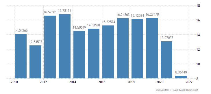 mauritius adjusted savings gross savings percent of gni wb data