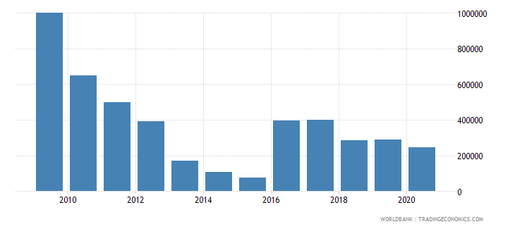 mauritius adjusted savings net forest depletion us dollar wb data